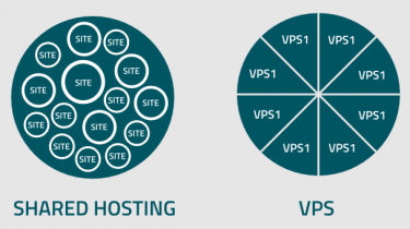 Shared Hosting vs VPS, Mana Yang Lebih Unggul?